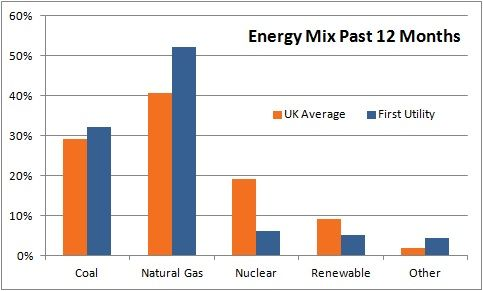 First Utility Energy Mix Sources