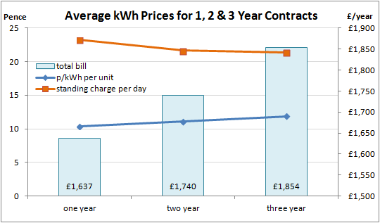 Business Commercial Electricity Prices and Cost per kWh