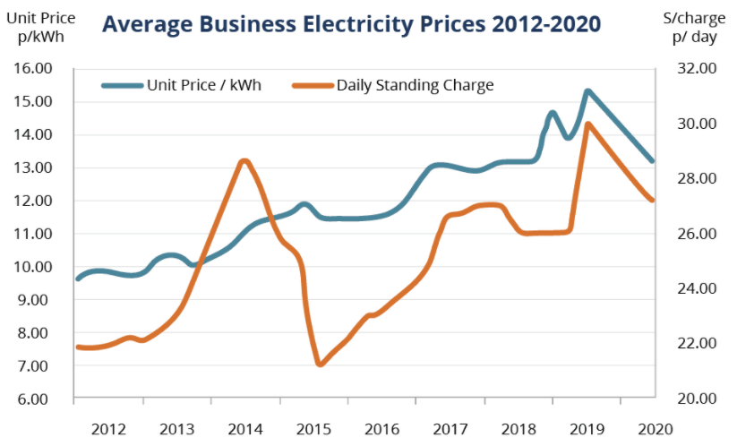 Compare Business Electricity Prices Online