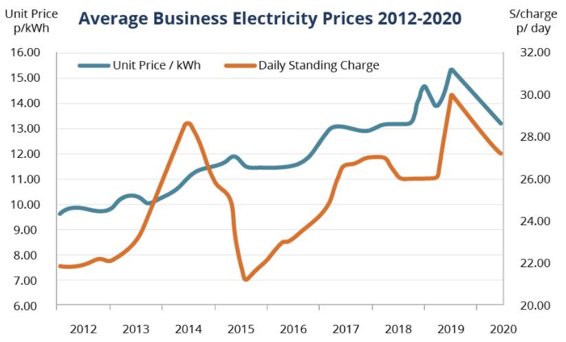 SME prices graph 2013 to 2016