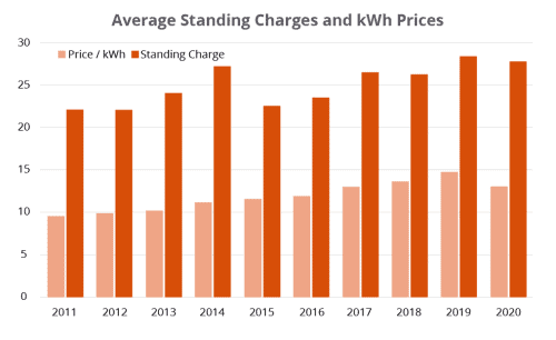 Business electricity standing charge graph