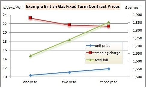 Guide to British Gas Business Contract Tariffs