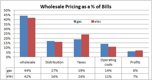 Wholesale prices as a percentage of bills