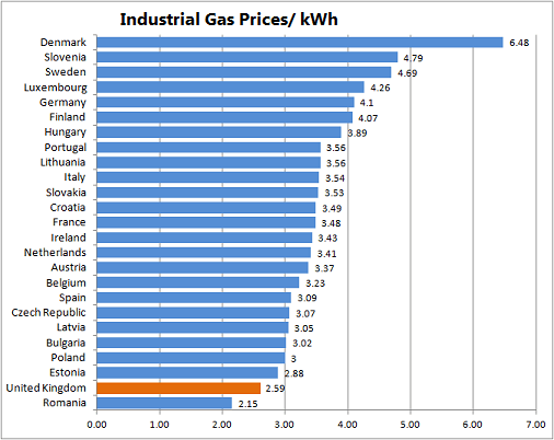 The United Kingdom and European Average Energy Prices