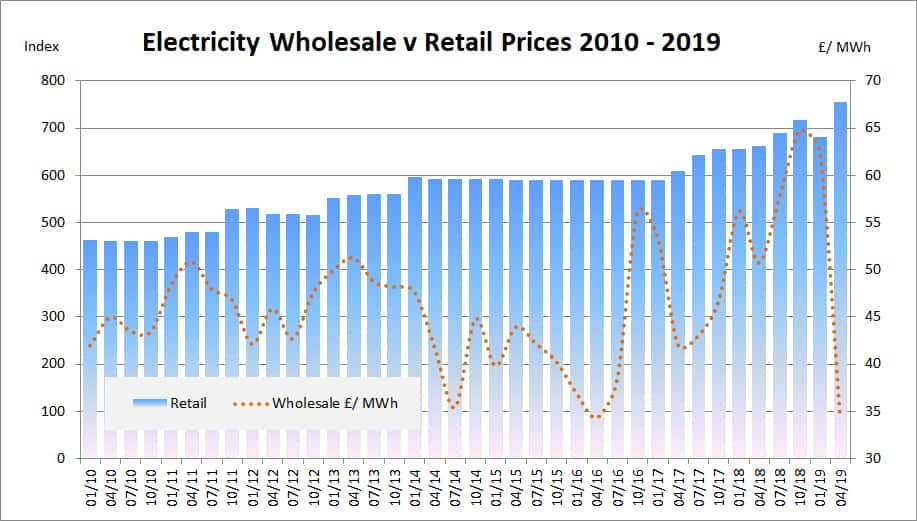 Wholesale electricity pricing trends 2010 to 2019